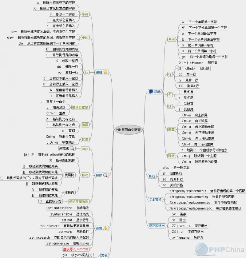 Linux 中 Vi&Vim 编辑器的简单使用教程